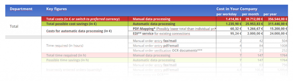 etag-image-data-entry-cost-overview