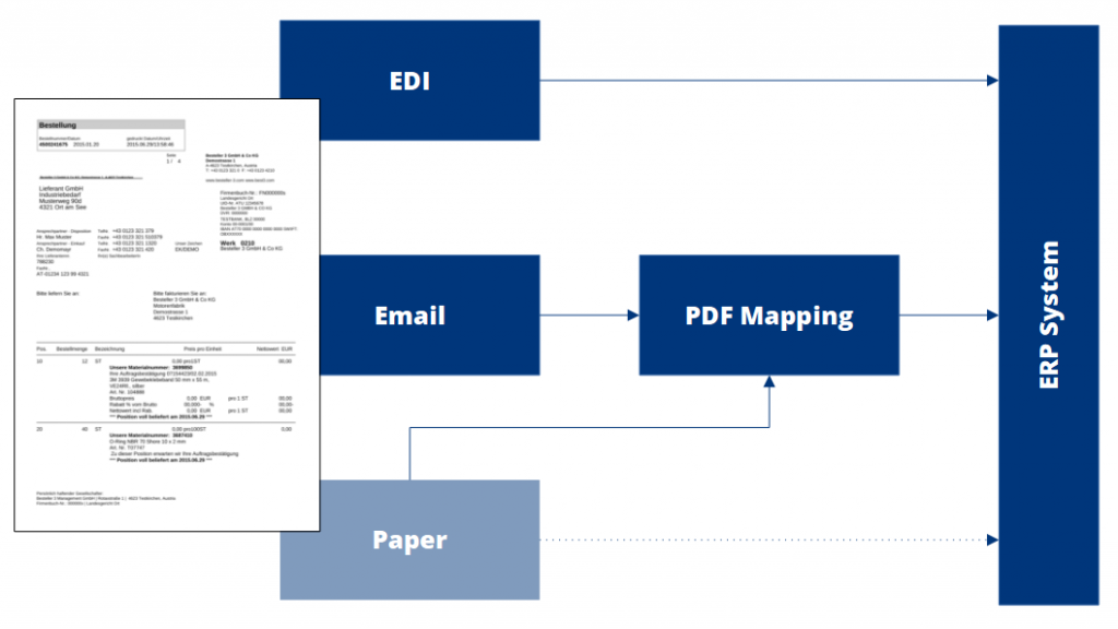 etag-image-document-processing-process