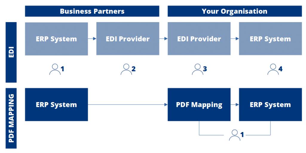 etag-image-pdf-mapping-vs-edi